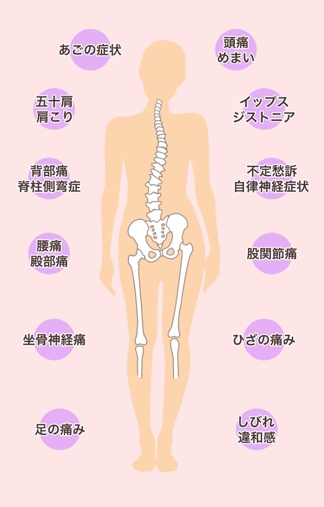 当院が対応できる症状のイラスト